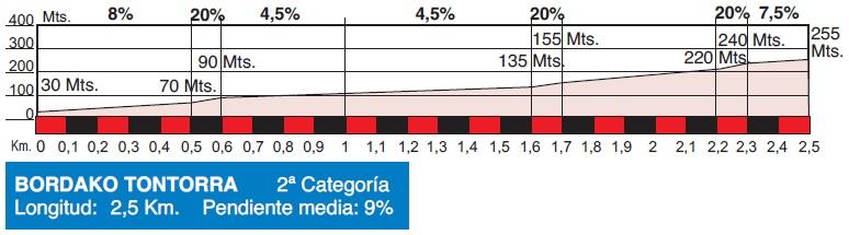 Höhenprofil Clasica Ciclista San Sebastian 2015, Bordako Tontorra