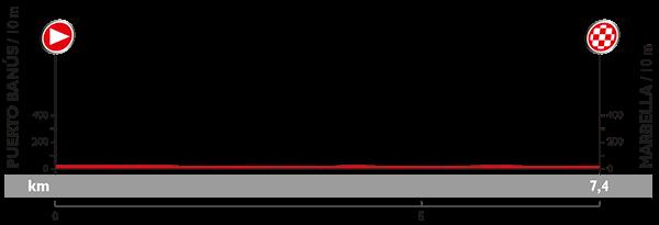 Höhenprofil Vuelta a España 2015 - Etappe 1