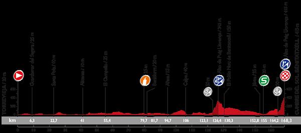 Höhenprofil Vuelta a España 2015 - Etappe 9