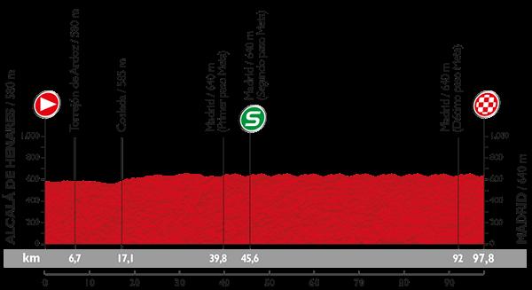 Höhenprofil Vuelta a España 2015 - Etappe 21