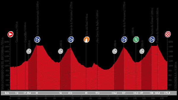 Höhenprofil Vuelta a España 2015 - Etappe 20