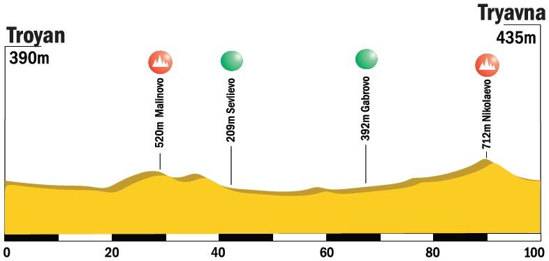 Höhenprofil Tour of Bulgaria 2015 - Etappe 3