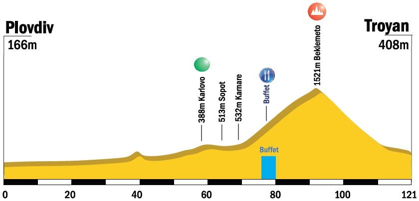 Höhenprofil Tour of Bulgaria 2015 - Etappe 2