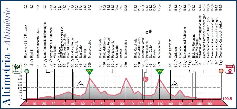 Höhenprofil Memorial Marco Pantani 2015