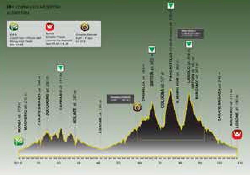 Höhenprofil Coppa Agostoni - Giro delle Brianze 2015