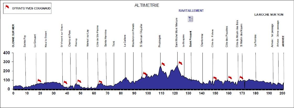 Höhenprofil Tour de Vendée 2015