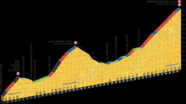 Höhenprofil Tour de France 2016, Etappe 9, letzte 46 km mit Col de la Comella, Col de Beixalis und Andorra-Arcalis