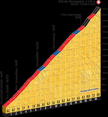Höhenprofil Tour de France 2016, Etappe 8, Col du Tourmalet