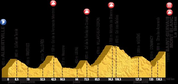 Höhenprofil Tour de France 2016, Etappe 19, komplett