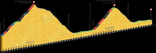 Höhenprofil Tour de France 2016, Etappe 15, letzte 60 km mit Grand Colombier und Lacets du Grand Colombier