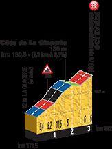 Höhenprofil Tour de France 2016, Etappe 2, letzte 3 km mit Côte de La Glacerie