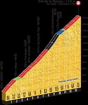 Höhenprofil Tour de France 2016, Etappe 20, Col de la Ramaz