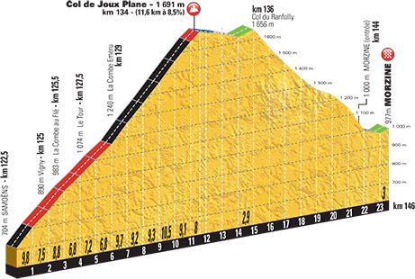 Höhenprofil Tour de France 2016, Etappe 20, Col de Joux Plane