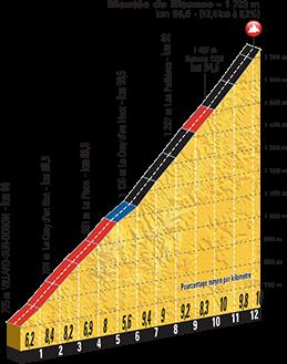 Höhenprofil Tour de France 2016, Etappe 19, Montée de Bisanne