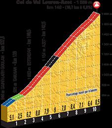 Höhenprofil Tour de France 2016, Etappe 8, Col de Val-Louron-Azet