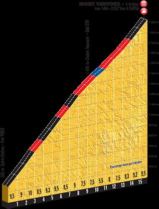 Höhenprofil Tour de France 2016, Etappe 12, Mont Ventoux