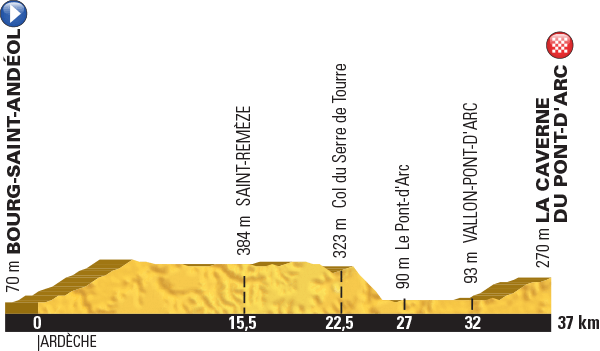 Höhenprofil Tour de France 2016, Etappe 13, komplett