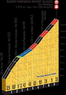 Höhenprofil Tour de France 2016, Etappe 19, Saint-Gervais Mont Blanc Le Bettex