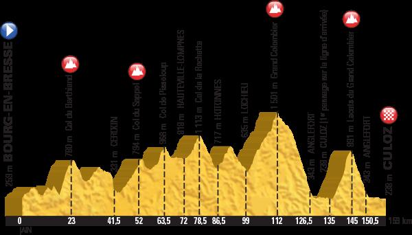 Höhenprofil Tour de France 2016, Etappe 15, komplett