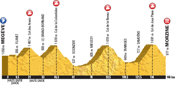 Höhenprofil Tour de France 2016, Etappe 20, komplett