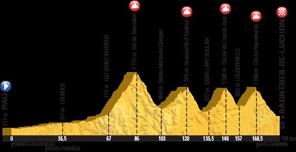 Höhenprofil Tour de France 2016, Etappe 8, komplett