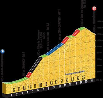 Höhenprofil Tour de France 2016, Etappe 18, komplett