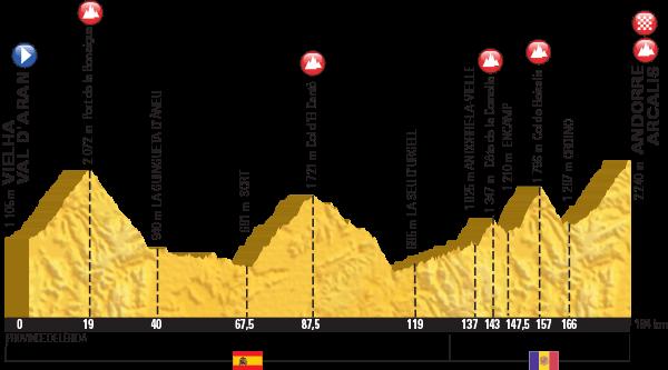 Höhenprofil Tour de France 2016, Etappe 9, komplett