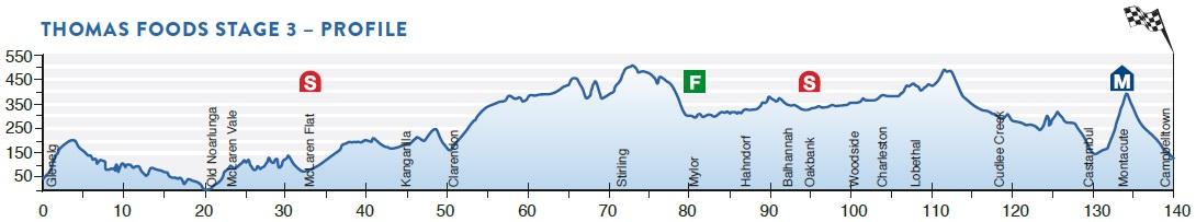 Höhenprofil Tour Down Under 2016 - Etappe 3