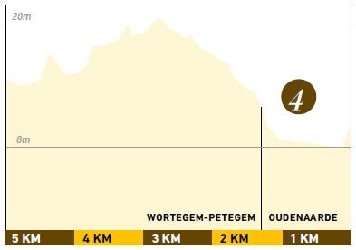 Höhenprofil Ronde van Vlaanderen 2016, letzte 5 km