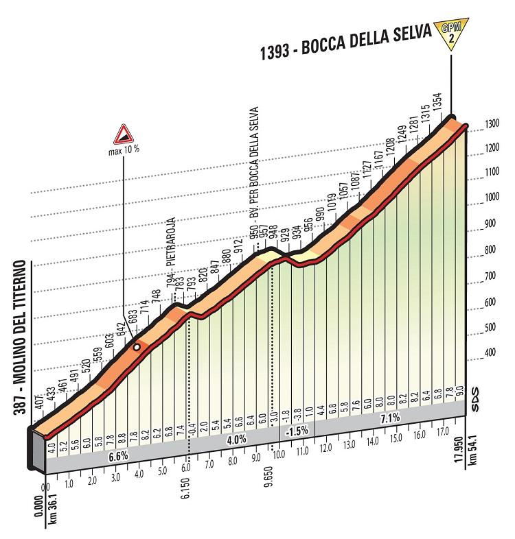 Höhenprofil Giro d'Italia 2016 - Etappe 6, Bocca della Selva