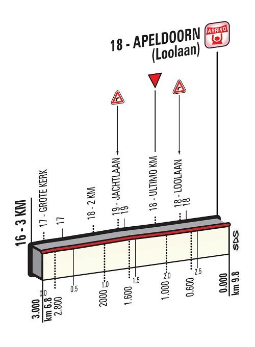 Höhenprofil Giro d'Italia 2016 - Etappe 1, letzte 3 km
