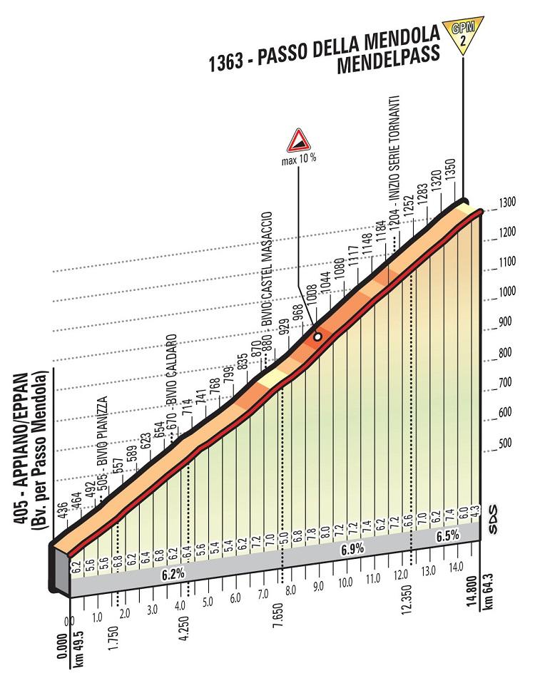 Höhenprofil Giro d'Italia 2016 - Etappe 16, Passo della Mendola/Mendelpass