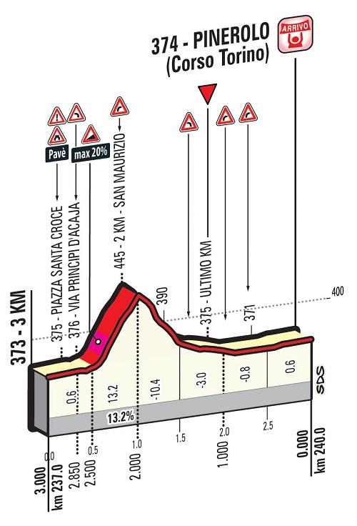 Höhenprofil Giro d'Italia 2016 - Etappe 18, letzte 3 km