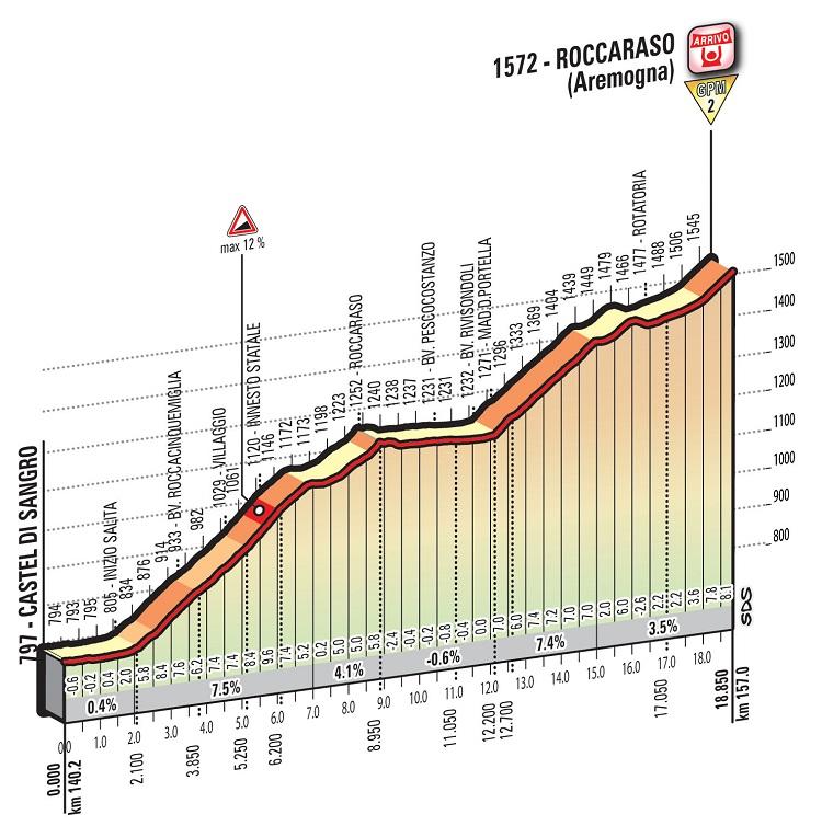 Höhenprofil Giro d'Italia 2016 - Etappe 6, Roccaraso