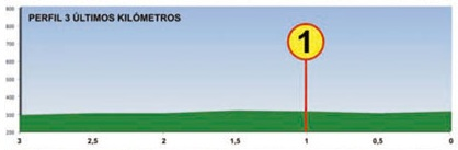 Höhenprofil Vuelta Asturias Julio Alvarez Mendo 2016 - Etappe 2, letzte 3 km