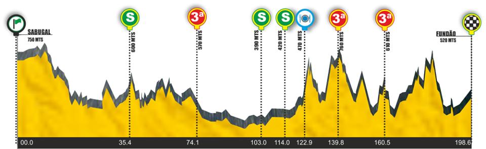 Höhenprofil Volta Internacional Cova da Beira 2016 - Etappe 2