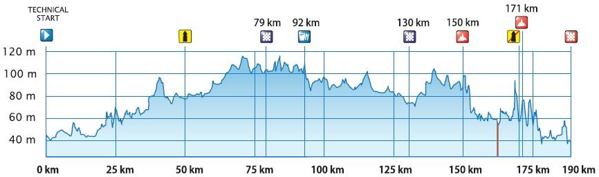 Höhenprofil Tour of Estonia 2016 - Etappe 1