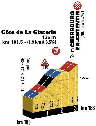 Höhenprofil Tour de France 2016 - Etappe 2, Côte de La Glacerie