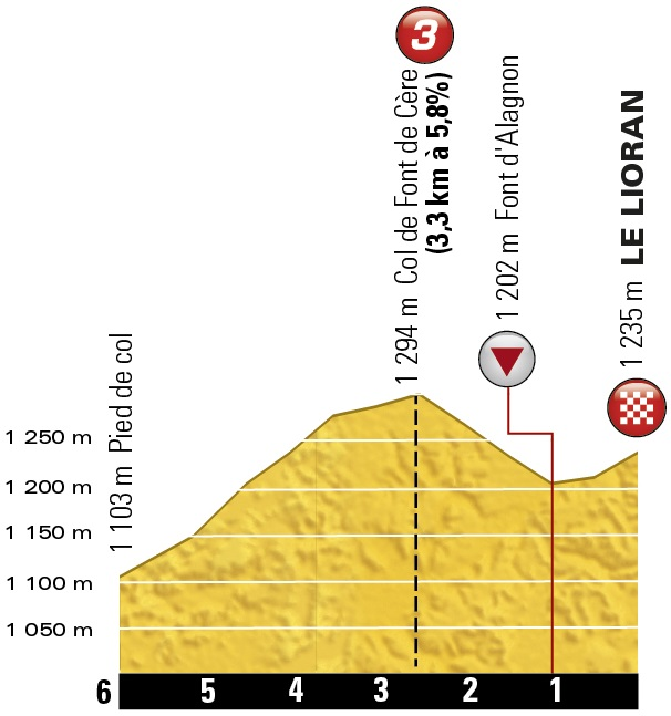 Höhenprofil Tour de France 2016 - Etappe 5, letzte 6 km + Col de Font de Cère