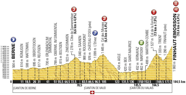 Höhenprofil Tour de France 2016 - Etappe 17