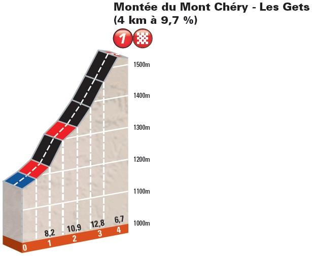 Höhenprofil Critérium du Dauphiné 2016 - Prolog