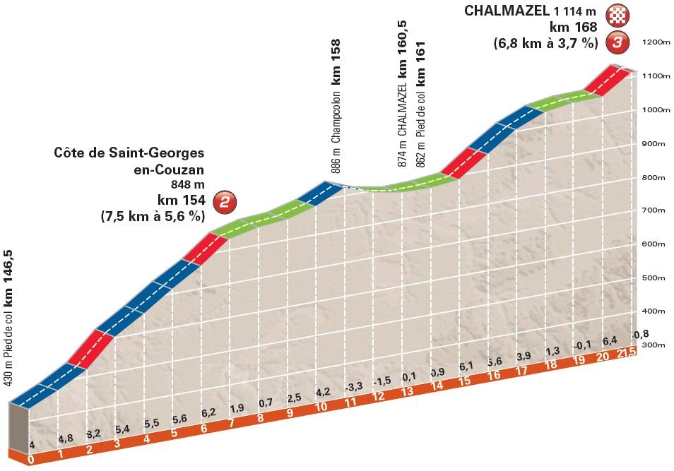 Höhenprofil Critérium du Dauphiné 2016 - Etappe 2, Côte de Saint-Georges-en-Couzan und Chalmazel-Jeansagnière