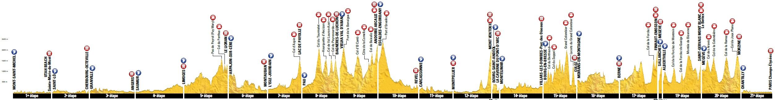 Höhenprofil Tour de France 2016, alle Etappen auf einen Blick