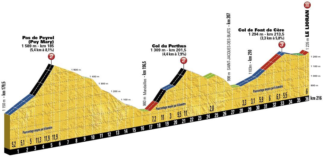 Höhenprofil Tour de France 2016 - Etappe 5, Pas de Peyrol + Col du Perthus + Col de Font de Cère