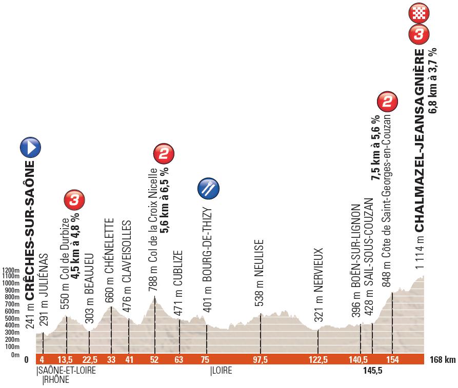 Höhenprofil Critérium du Dauphiné 2016 - Etappe 2