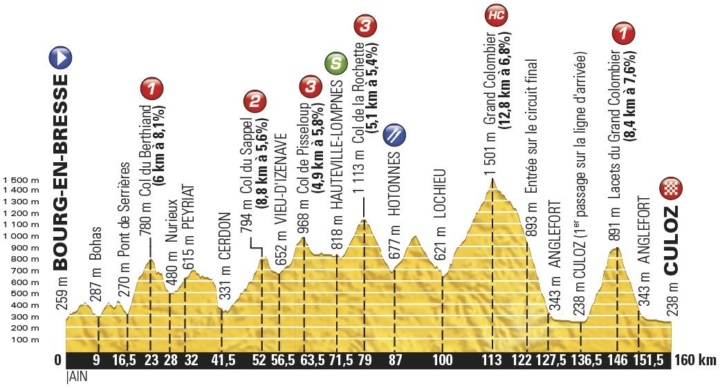 Höhenprofil Tour de France 2016 - Etappe 15