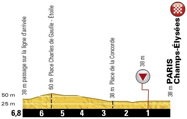 Höhenprofil Tour de France 2016 - Etappe 21, letzte 6,8 km (Rundkurs)