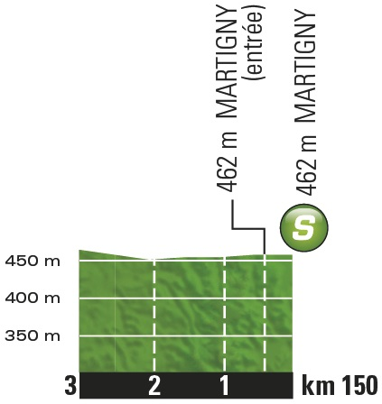 Höhenprofil Tour de France 2016 - Etappe 17, Zwischensprint
