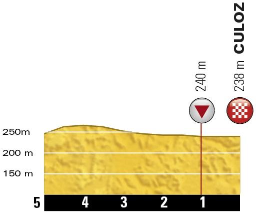 Höhenprofil Tour de France 2016 - Etappe 15, letzte 5 km