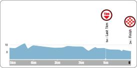 Höhenprofil Tour de Korea 2016 - Etappe 2, letzte 5 km